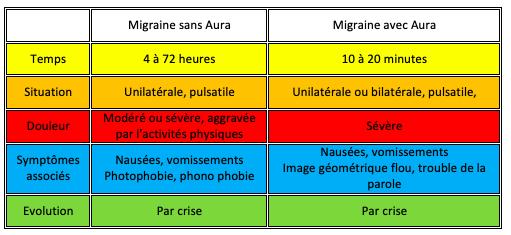 migraine ostéopathie ostéopathe Villeneuve-les-Avignon